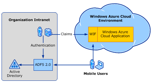 Single sign-on from Active Directory to Windows Azure: big