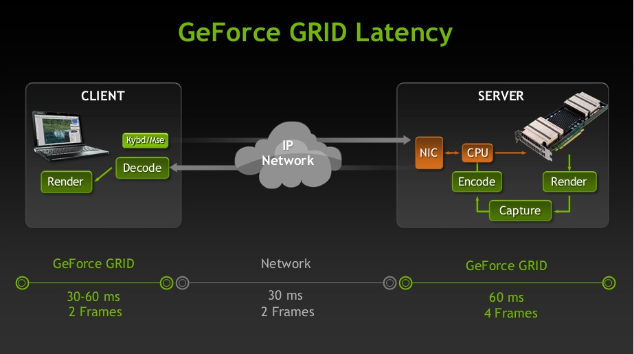 The pros and cons of NVIDIA's cloud GPU | Tim Anderson's IT