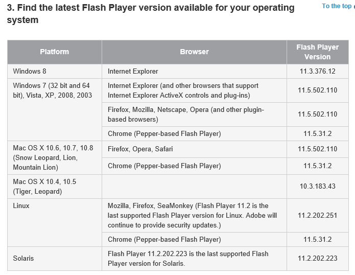 Windows 8 Flash Player hassles: Windows update integration means IE