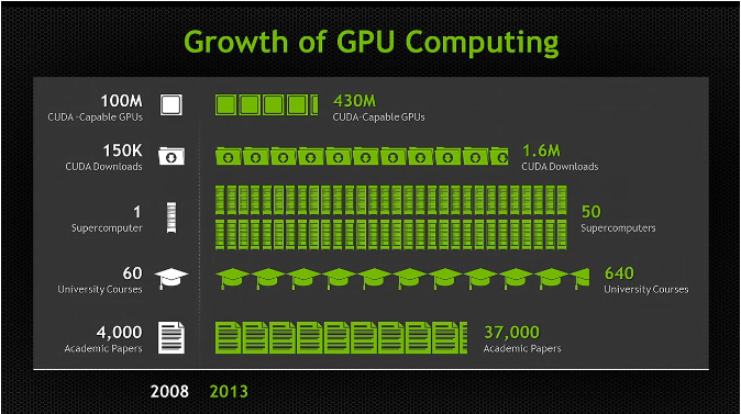 Big GPU news at NVIDIA tech conference including first Tegra with