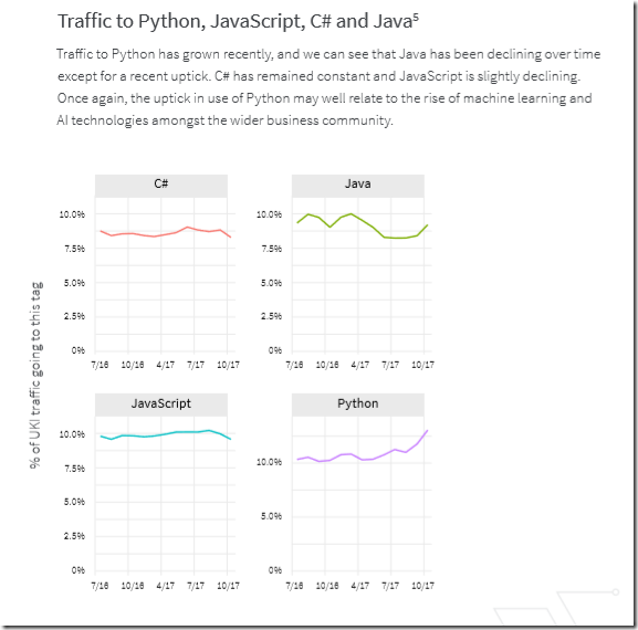 C# and  NET: good news and bad as Python rises | Tim Anderson's IT