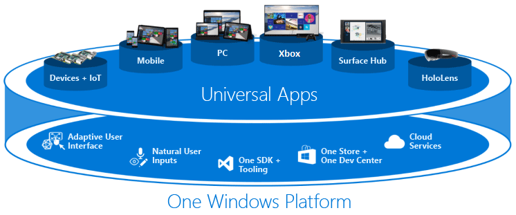 Which Application Platform For Desktop Windows Apps  Microsoft Has Stated Its Official Line  But