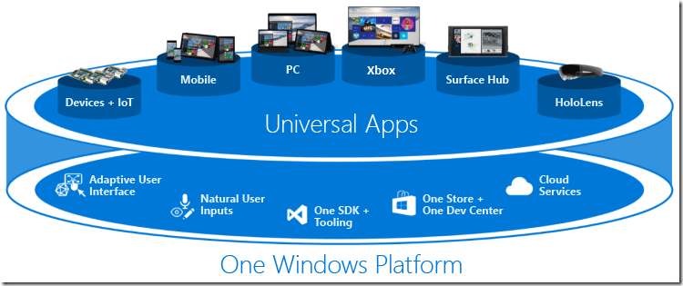 Which application platform for desktop Windows apps? Microsoft has